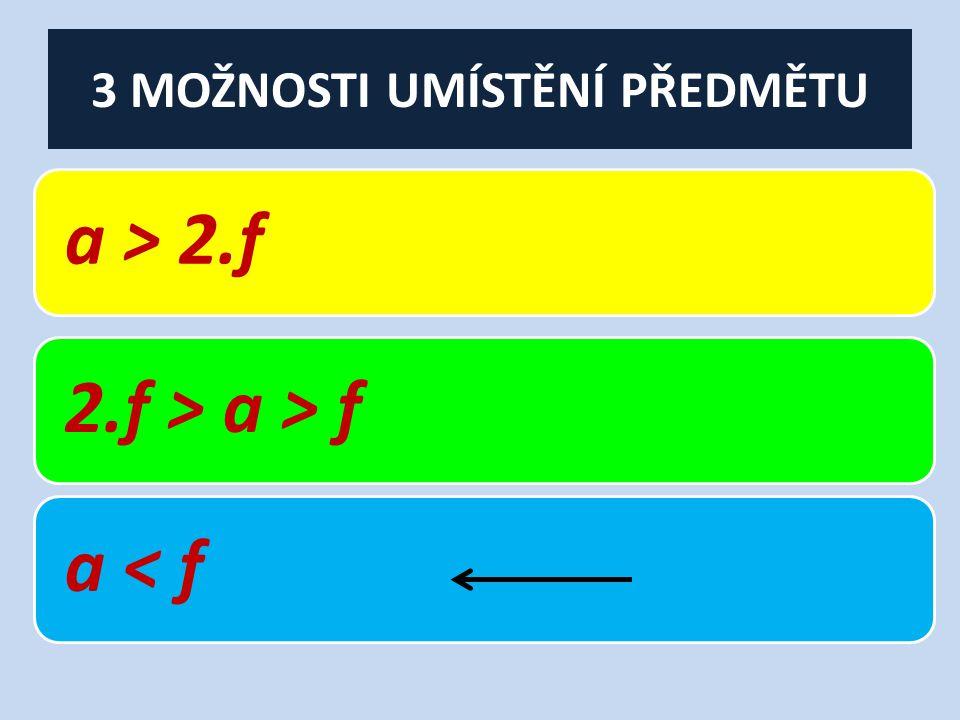 3 MOŽNOSTI UMÍSTĚNÍ PŘEDMĚTU a > 2.f2.f > a > fa < f