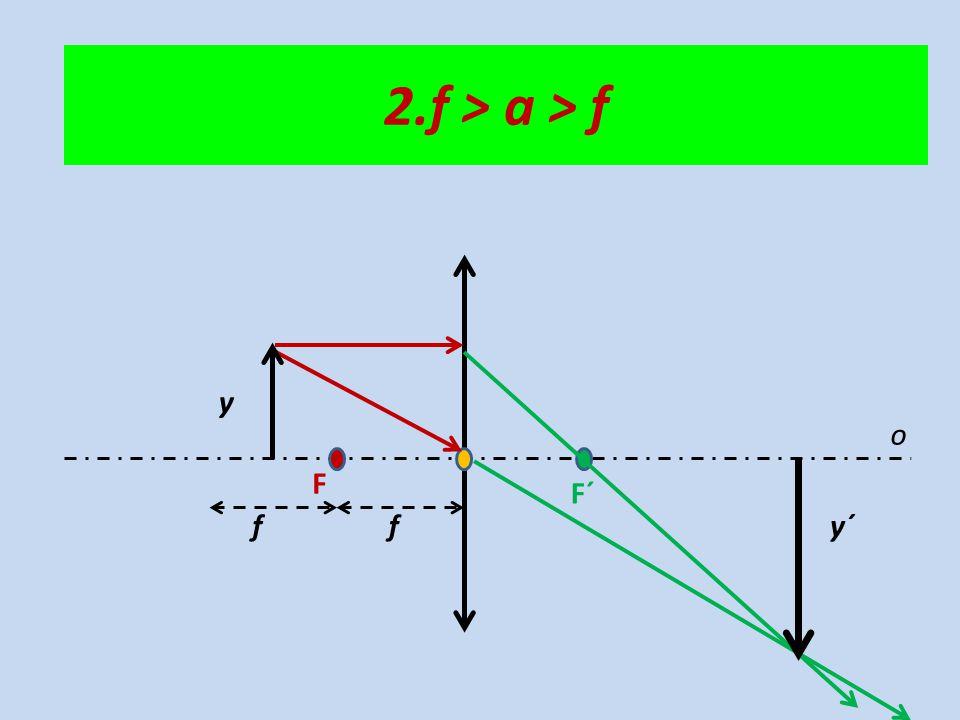 o F F´ ff y y´ 2.f > a > f