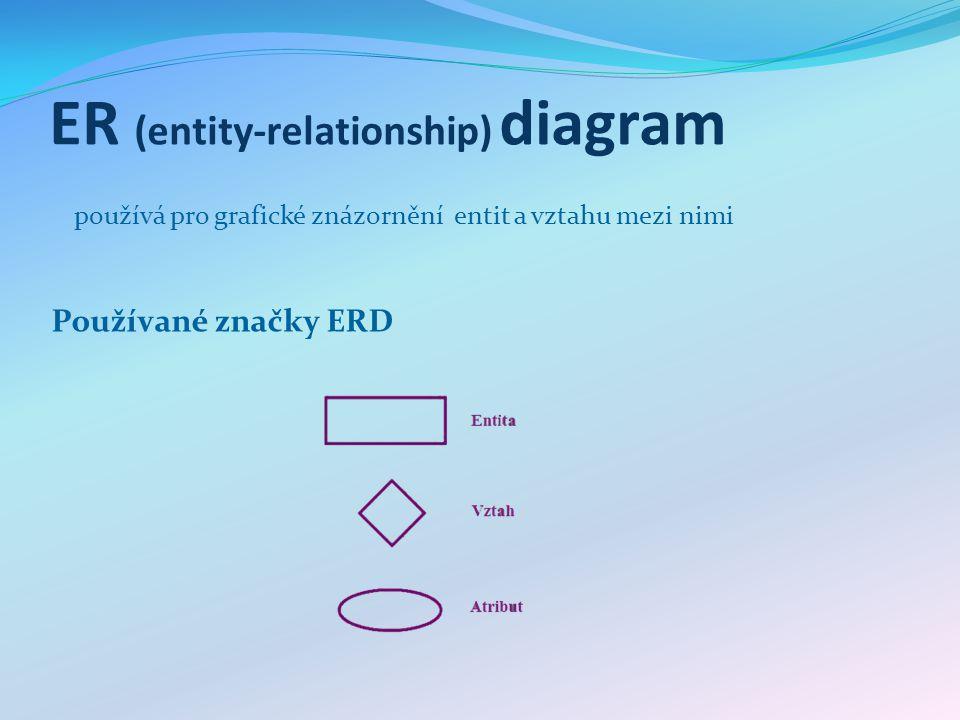 ER (entity-relationship) diagram Používané značky ERD používá pro grafické znázornění entit a vztahu mezi nimi