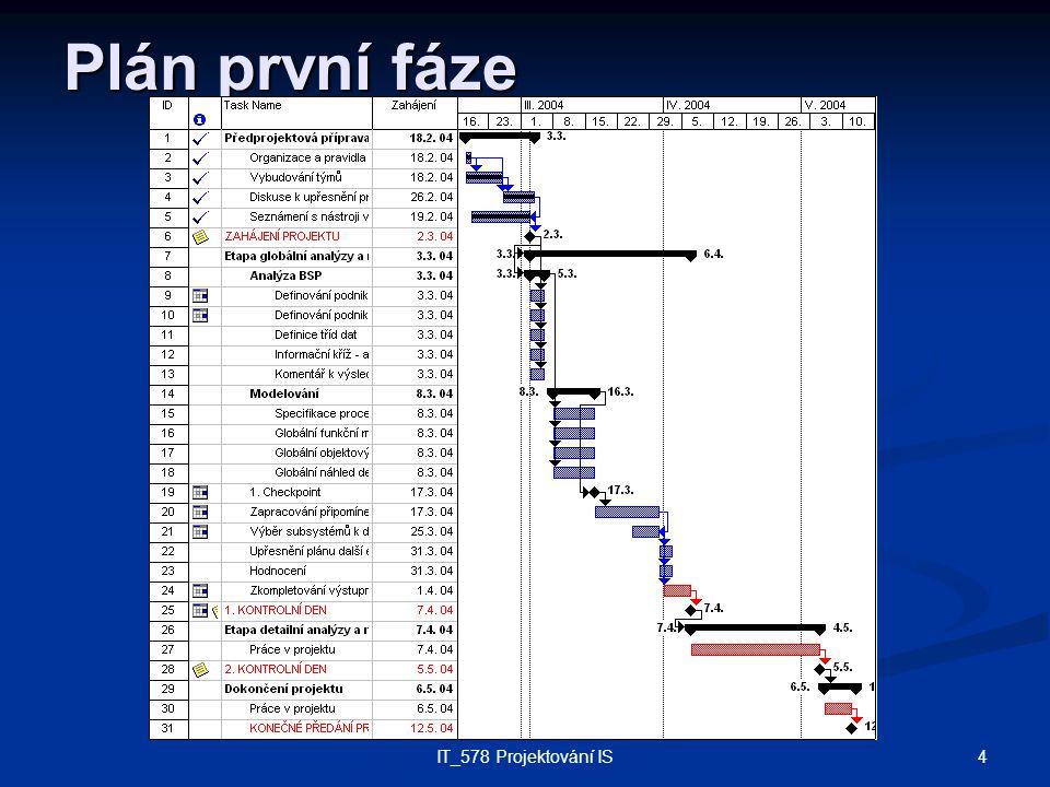 4IT_578 Projektování IS Plán první fáze