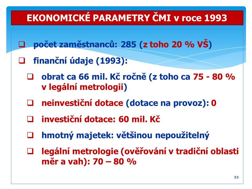  počet zaměstnanců: 285 (z toho 20 % VŠ)  finanční údaje (1993):  obrat ca 66 mil. Kč ročně (z toho ca 75 - 80 % v legální metrologii)  neinvestič