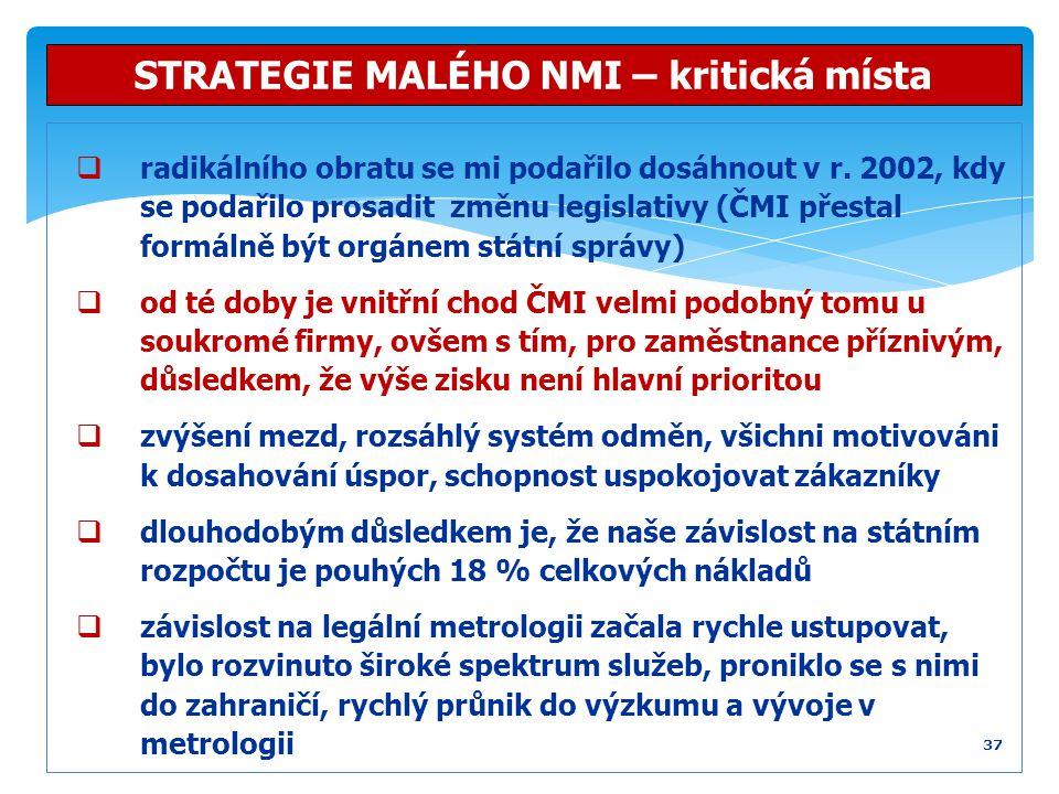  radikálního obratu se mi podařilo dosáhnout v r. 2002, kdy se podařilo prosadit změnu legislativy (ČMI přestal formálně být orgánem státní správy) 