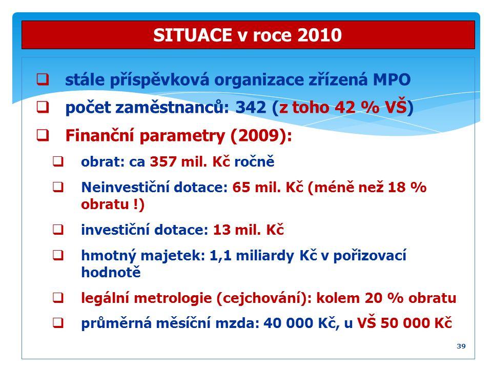  stále příspěvková organizace zřízená MPO  počet zaměstnanců: 342 (z toho 42 % VŠ)  Finanční parametry (2009):  obrat: ca 357 mil. Kč ročně  Nein
