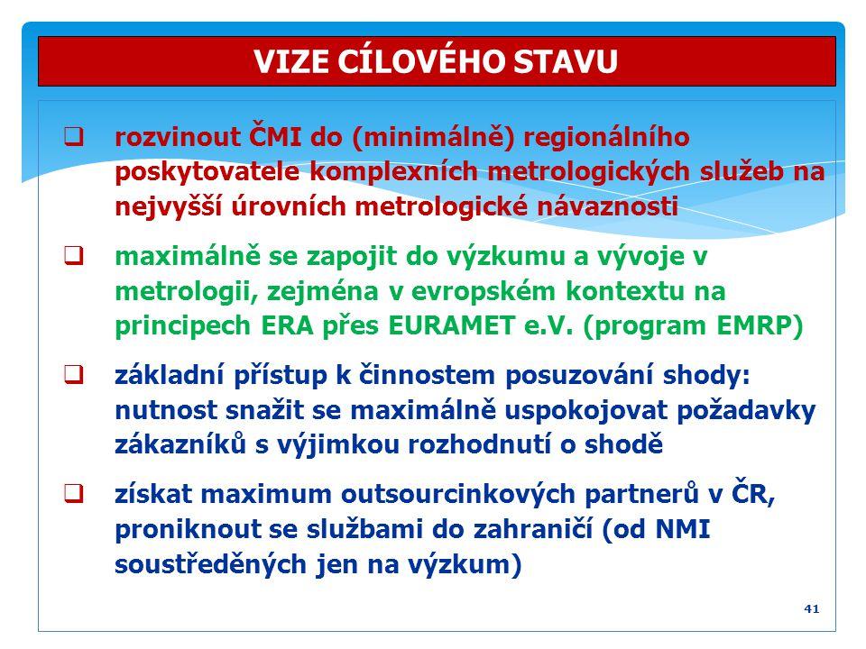  rozvinout ČMI do (minimálně) regionálního poskytovatele komplexních metrologických služeb na nejvyšší úrovních metrologické návaznosti  maximálně s