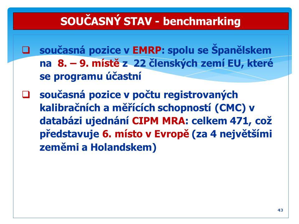  současná pozice v EMRP: spolu se Španělskem na 8. – 9. místě z 22 členských zemí EU, které se programu účastní  současná pozice v počtu registrovan