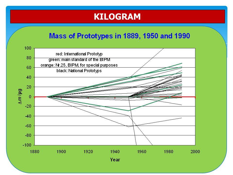 51 KILOGRAM