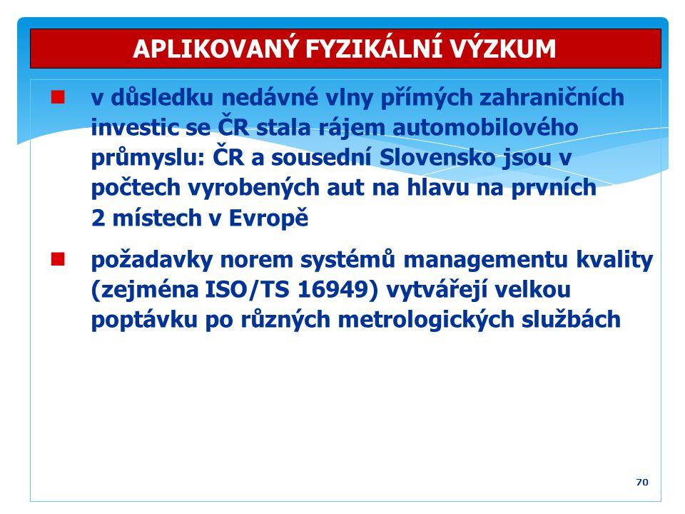 70 APLIKOVANÝ FYZIKÁLNÍ VÝZKUM v důsledku nedávné vlny přímých zahraničních investic se ČR stala rájem automobilového průmyslu: ČR a sousední Slovensk