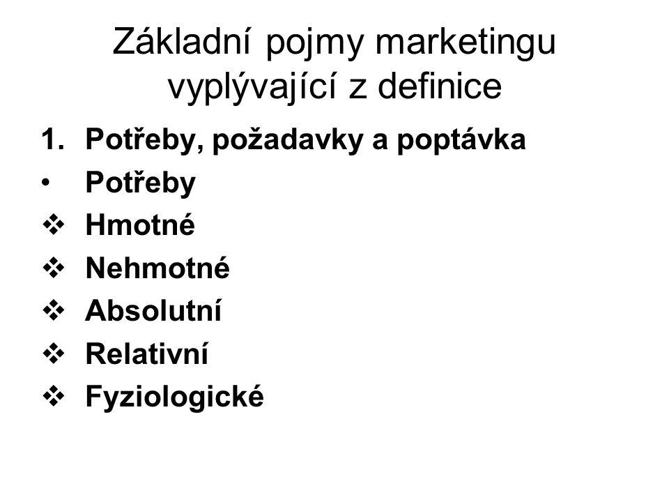 Základní pojmy marketingu vyplývající z definice 1.Potřeby, požadavky a poptávka Potřeby  Hmotné  Nehmotné  Absolutní  Relativní  Fyziologické