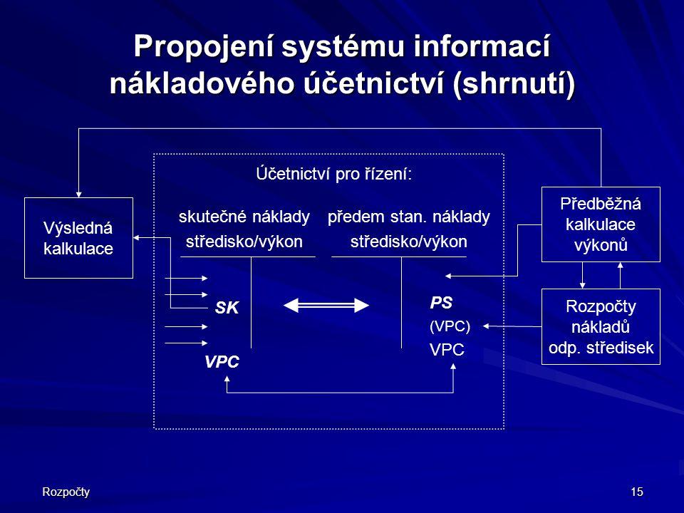 Rozpočty 15 Propojení systému informací nákladového účetnictví (shrnutí) skutečné náklady středisko/výkon předem stan. náklady středisko/výkon SK VPC