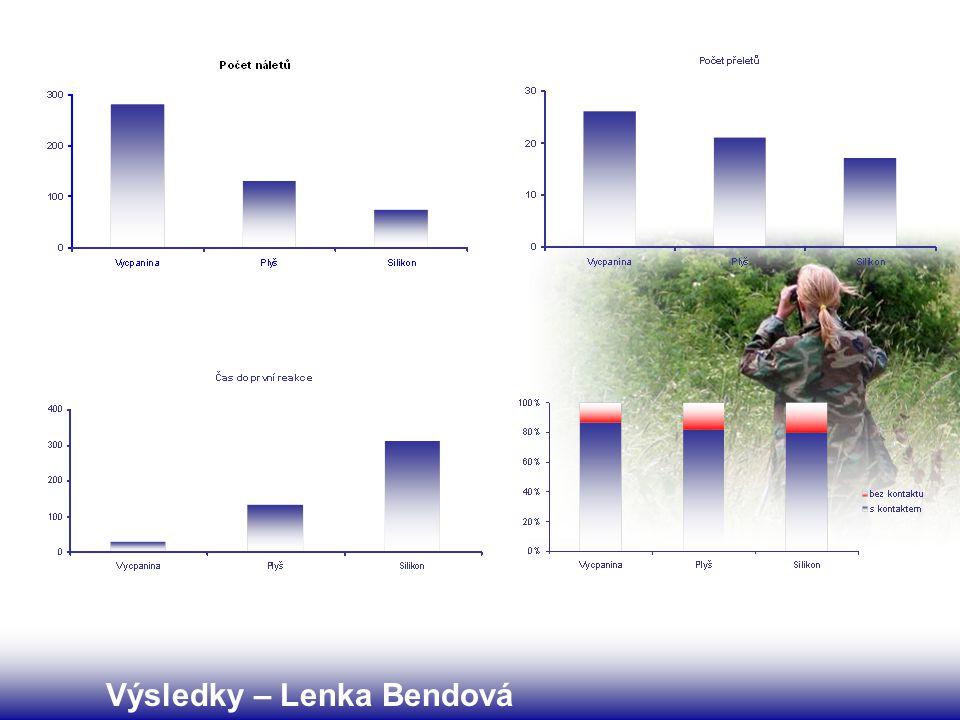 Výsledky – Lenka Bendová