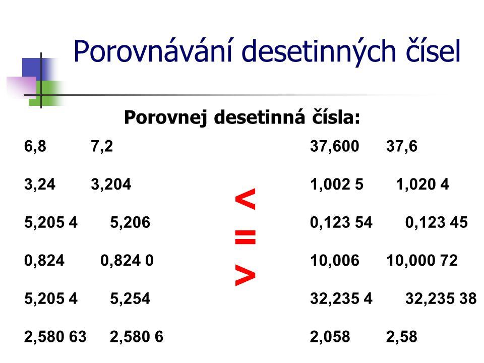 Porovnávání desetinných čísel Seřaď desetinná čísla od nejmenšího (zapiš mezi ně znaky rovnosti či nerovnosti): 2,321 2,321 3 3,231 2,323 2,317 2,32 2,320 2,302 2,302 < 2,317 < 2,32 = 2,320 < 2,321 < 2,321 3 < 2,323 < 3,231
