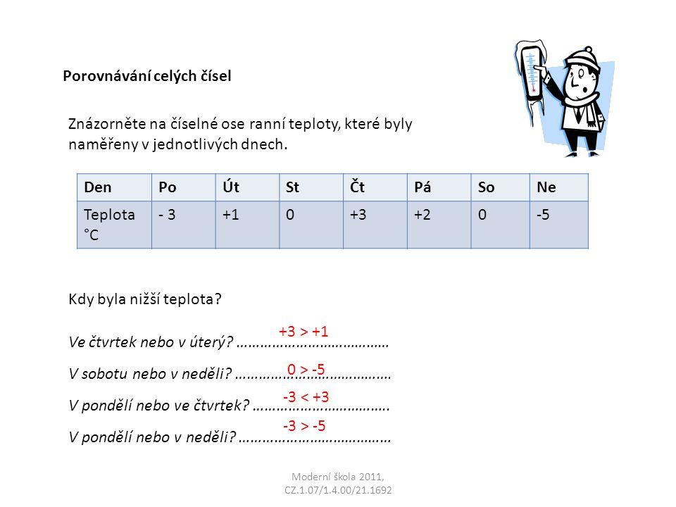 Moderní škola 2011, CZ.1.07/1.4.00/21.1692 Porovnávání celých čísel Znázorněte na číselné ose ranní teploty, které byly naměřeny v jednotlivých dnech.