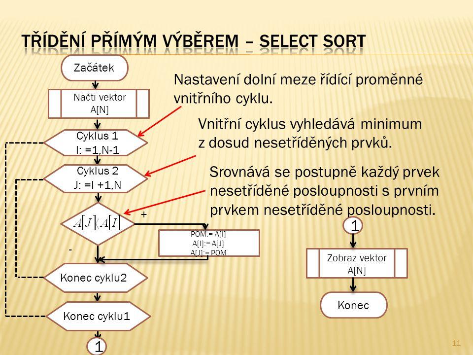 11 Začátek Nastavení dolní meze řídící proměnné vnitřního cyklu. Vnitřní cyklus vyhledává minimum z dosud nesetříděných prvků. POM:= A[I] A[I]:= A[J]
