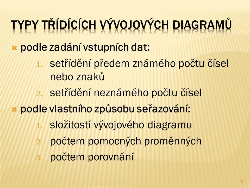 34 1 H:= PZM - 1 Cyklus 2 J: =H, D + - POM:= A[J] A[J]:= A[J+1] A[J+1]:= POM PZM:= J Konec cyklu2 2 Posune se horní mez.
