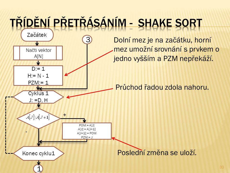 33 Začátek Načti vektor A[N] D:= 1 H:= N - 1 PZM:= 1 Cyklus 1 J: =D, H + - POM:= A[J] A[J]:= A[J+1] A[J+1]:= POM PZM:= J Konec cyklu1 1 3 Dolní mez je na začátku, horní mez umožní srovnání s prvkem o jedno vyšším a PZM nepřekáží.