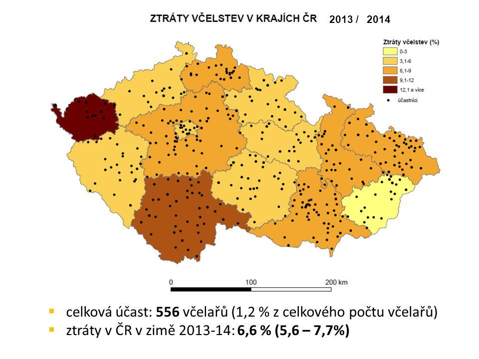  celková účast: 556 včelařů (1,2 % z celkového počtu včelařů)  ztráty v ČR v zimě 2013-14: 6,6 % (5,6 – 7,7%) 2013 /2014
