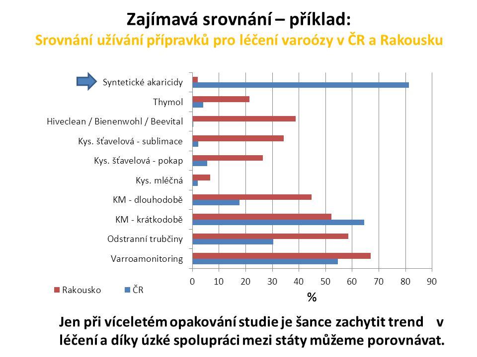 Zajímavá srovnání – příklad: Srovnání užívání přípravků pro léčení varoózy v ČR a Rakousku Jen při víceletém opakování studie je šance zachytit trend v léčení a díky úzké spolupráci mezi státy můžeme porovnávat.