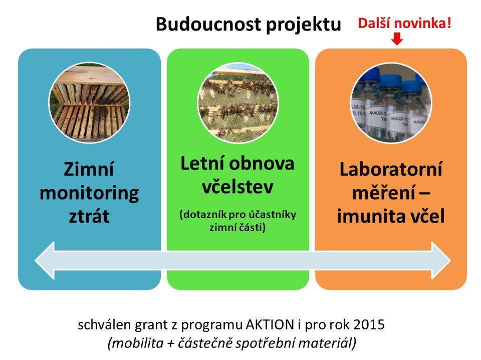 Budoucnost projektu Zimní monitoring ztrát Letní obnova včelstev (dotazník pro účastníky zimní části) Laboratorní měření – imunita včel schválen grant z programu AKTION i pro rok 2015 (mobilita + částečně spotřební materiál) Další novinka!