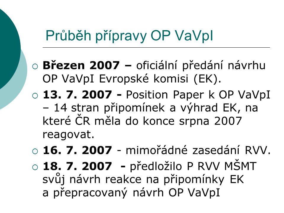 Průběh přípravy OP VaVpI  Březen 2007 – oficiální předání návrhu OP VaVpI Evropské komisi (EK).