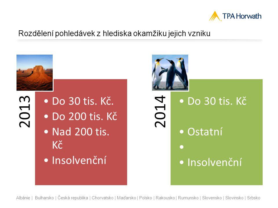 Albánie | Bulharsko | Česká republika | Chorvatsko | Maďarsko | Polsko | Rakousko | Rumunsko | Slovensko | Slovinsko | Srbsko Pohledávky nezaúčtované proti výnosům  Opravné položky mohou tvořit také poplatníci daně z příjmů právnických osob také u pohledávek, o kterých  A) bylo při jejich vzniku účtován  o v souladu s účetními předpisy snížením zaúčtovaných nákladů a tako vzniklý příjem nebyl příjem osvobozeným od daně nebo nezahrnovaným do základu daně…  B) bylo v důsledku oprav účetních chyb minulých období účtováno v souladu s účetními předpisy rozvahově a pro účely zjištění základu daně bylo nutné o celou jejich hodnotu zvýšit výsledek hospodaření.