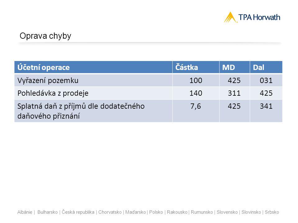 Albánie | Bulharsko | Česká republika | Chorvatsko | Maďarsko | Polsko | Rakousko | Rumunsko | Slovensko | Slovinsko | Srbsko Přechodná ustanovení  Přechodná ustanovení bod 2  Ustanovení § 2 odst.
