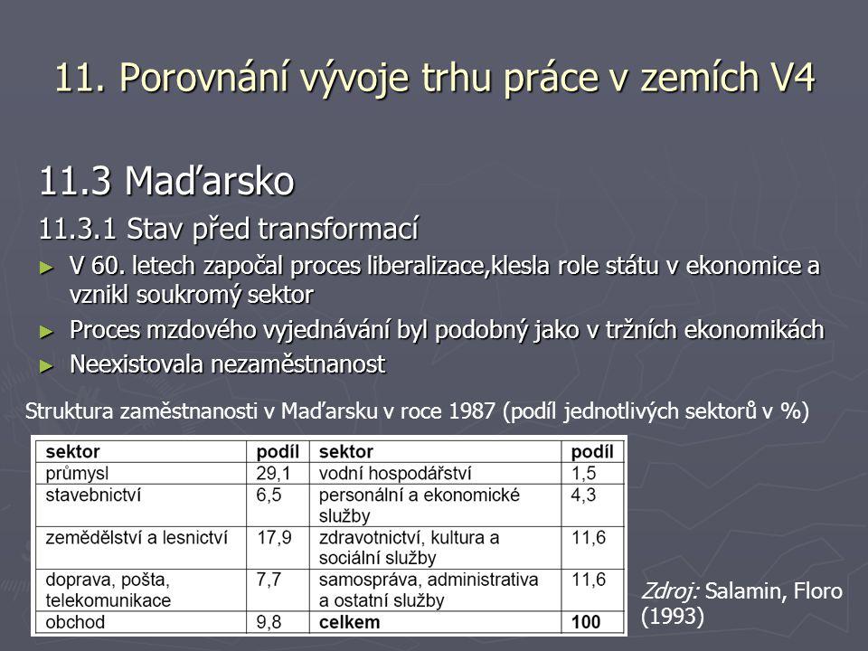 11. Porovnání vývoje trhu práce v zemích V4 11.3 Maďarsko 11.3.1 Stav před transformací ► V 60.