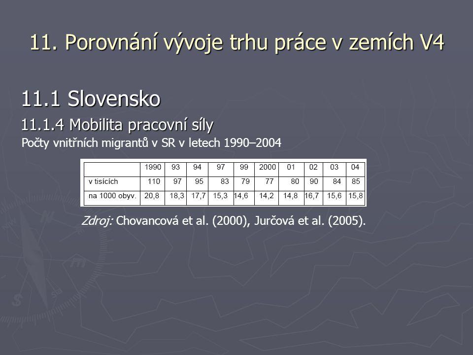 Přírůstek (úbytek) obyvatelstva z vnitřní migrace v obvodech SR v letech 1996– 1999 (v % z vnitřní migrace) Zdroj: Jurčová et al.