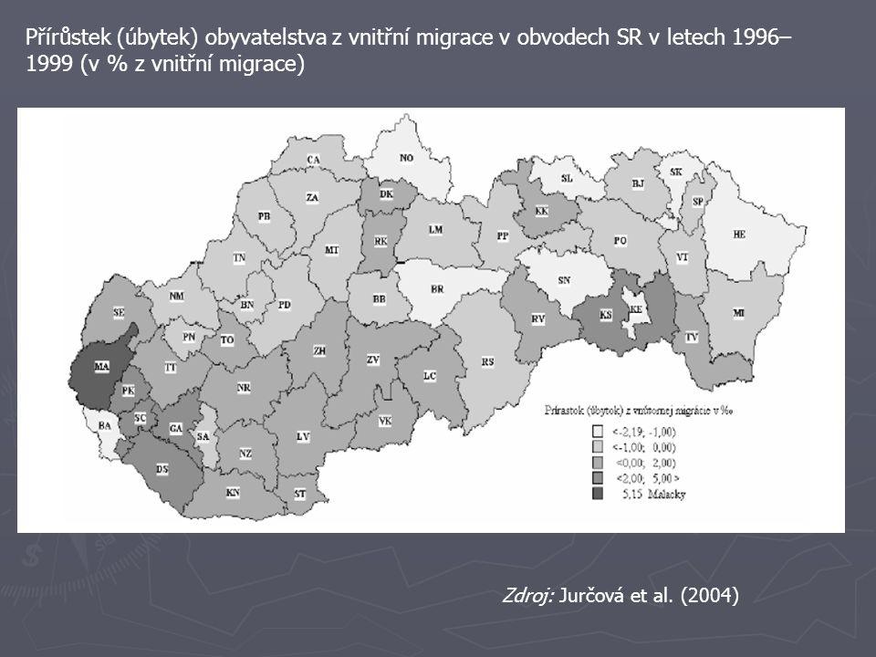Přírůstek (úbytek) obyvatelstva z vnitřní migrace v obvodech SR v letech 2000– 2003 (v % z vnitřní migrace) Zdroj: Jurčová et al.