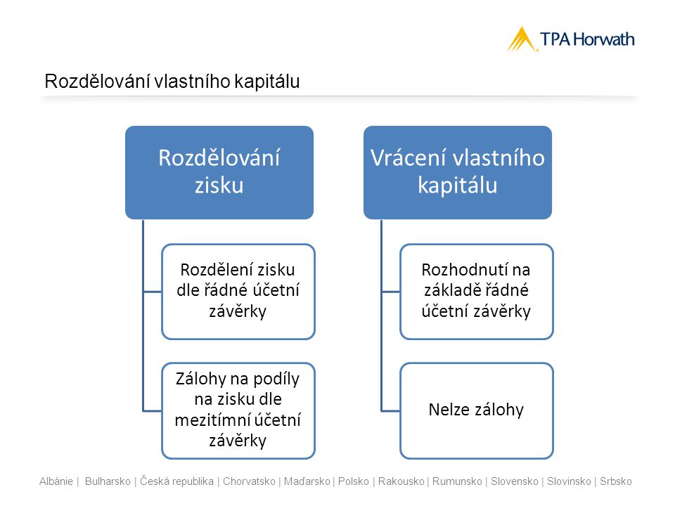 Albánie | Bulharsko | Česká republika | Chorvatsko | Maďarsko | Polsko | Rakousko | Rumunsko | Slovensko | Slovinsko | Srbsko Rozdělování vlastního ka