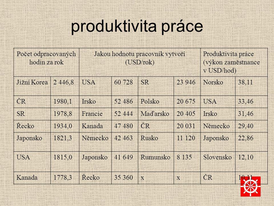 produktivita práce Počet odpracovaných hodin za rok Jakou hodnotu pracovník vytvoří (USD/rok) Produktivita práce (výkon zaměstnance v USD/hod) Jižní Korea2 446,8USA60 728SR23 946Norsko38,11 ČR1980,1Irsko52 486Polsko20 675USA33,46 SR1978,8Francie52 444Maďarsko20 405Irsko31,46 Řecko1934,0Kanada47 480ČR20 031Německo29,40 Japonsko1821,3Německo42 463Rusko11 120Japonsko22,86 USA1815,0Japonsko41 649Rumunsko8 135Slovensko12,10 Kanada1778,3Řecko35 360xxČR10,11