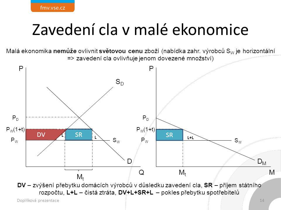 L+L Zavedení cla v malé ekonomice M DV – zvýšení přebytku domácích výrobců v důsledku zavedení cla, SR – příjem státního rozpočtu, L+L – čistá ztráta, DV+L+SR+L – pokles přebytku spotřebitelů Malá ekonomika nemůže ovlivnit světovou cenu zboží (nabídka zahr.