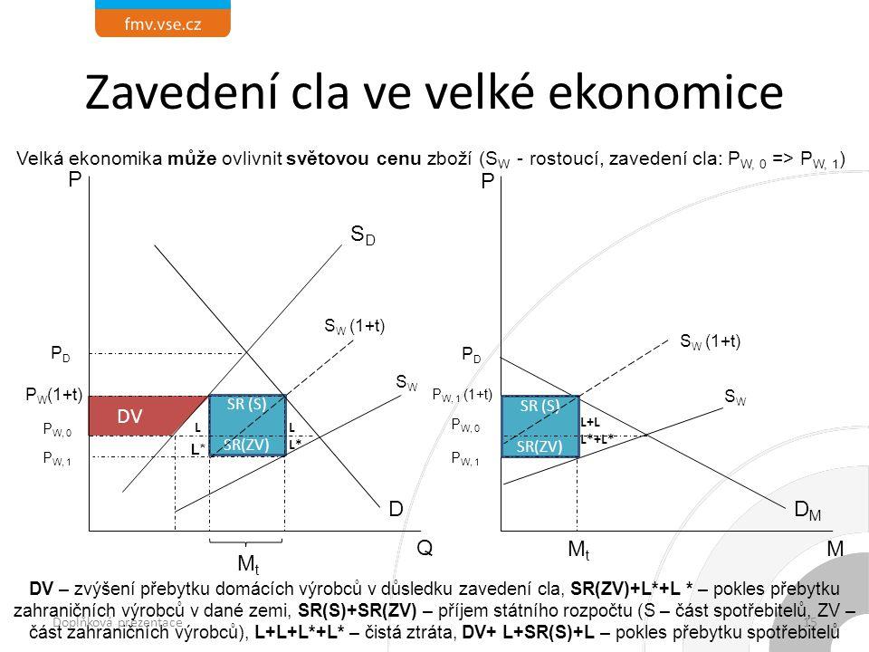 L+L L*+L* LL*LL* SR (S) SR(ZV) L Zavedení cla ve velké ekonomice DMDM P PDPD P W, 1 (1+t) SR (S) SR(ZV) DVDV Q SDSD D P PDPD P W (1+t) MtMt P W, 0 MtMt SWSW P W, 1 DV – zvýšení přebytku domácích výrobců v důsledku zavedení cla, SR(ZV)+L*+L * – pokles přebytku zahraničních výrobců v dané zemi, SR(S)+SR(ZV) – příjem státního rozpočtu (S – část spotřebitelů, ZV – část zahraničních výrobců), L+L+L*+L* – čistá ztráta, DV+ L+SR(S)+L – pokles přebytku spotřebitelů P W, 1 S W (1+t) SWSW Velká ekonomika může ovlivnit světovou cenu zboží (S W - rostoucí, zavedení cla: P W, 0 => P W, 1 ) M L* Doplňková prezentace15
