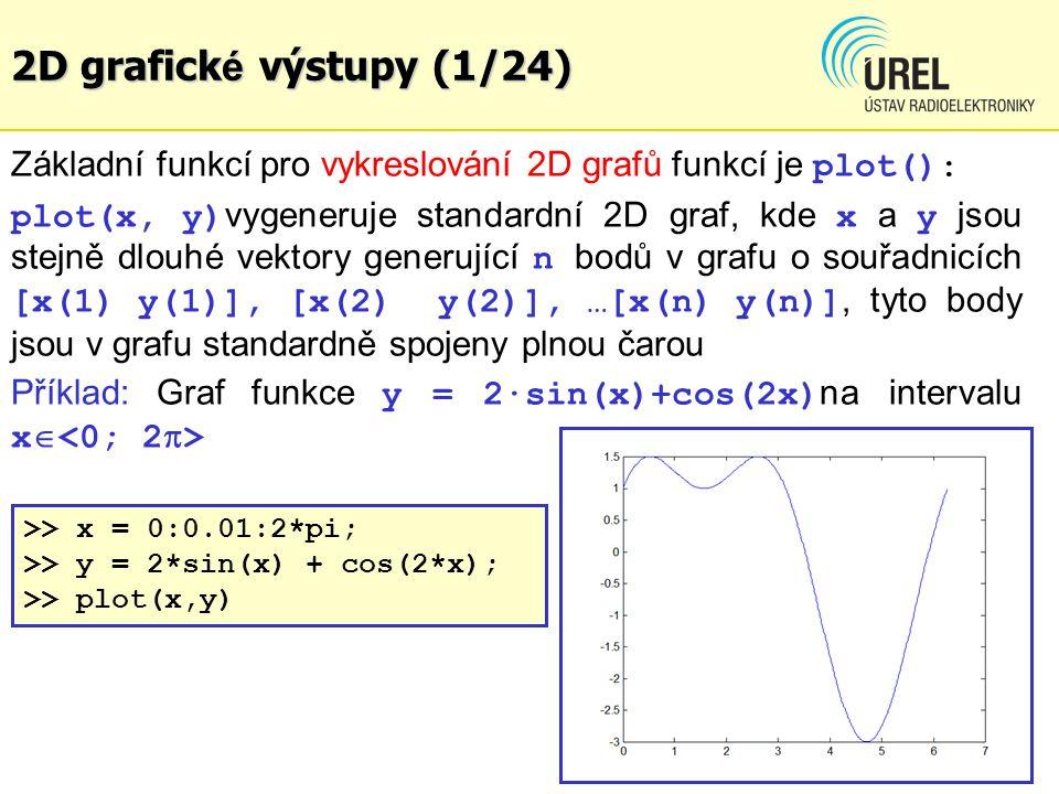 2D grafick é výstupy (1/24) Základní funkcí pro vykreslování 2D grafů funkcí je plot(): plot(x, y) vygeneruje standardní 2D graf, kde x a y jsou stejn