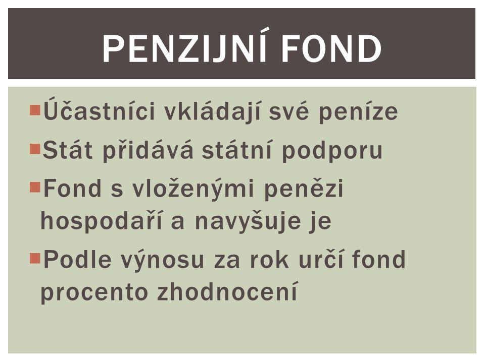  Účastníci vkládají své peníze  Stát přidává státní podporu  Fond s vloženými penězi hospodaří a navyšuje je  Podle výnosu za rok určí fond procento zhodnocení PENZIJNÍ FOND