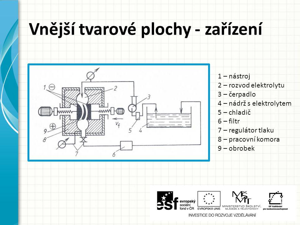 Vnější tvarové plochy - zařízení 1 – nástroj 2 – rozvod elektrolytu 3 – čerpadlo 4 – nádrž s elektrolytem 5 – chladič 6 – filtr 7 – regulátor tlaku 8
