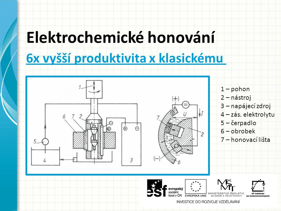 Elektrochemické honování 1 – pohon 2 – nástroj 3 – napájecí zdroj 4 – zás. elektrolytu 5 – čerpadlo 6 – obrobek 7 – honovací lišta 6x vyšší produktivi