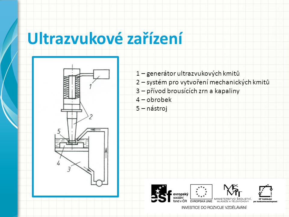 Ultrazvukové zařízení 1 – generátor ultrazvukových kmitů 2 – systém pro vytvoření mechanických kmitů 3 – přívod brousících zrn a kapaliny 4 – obrobek