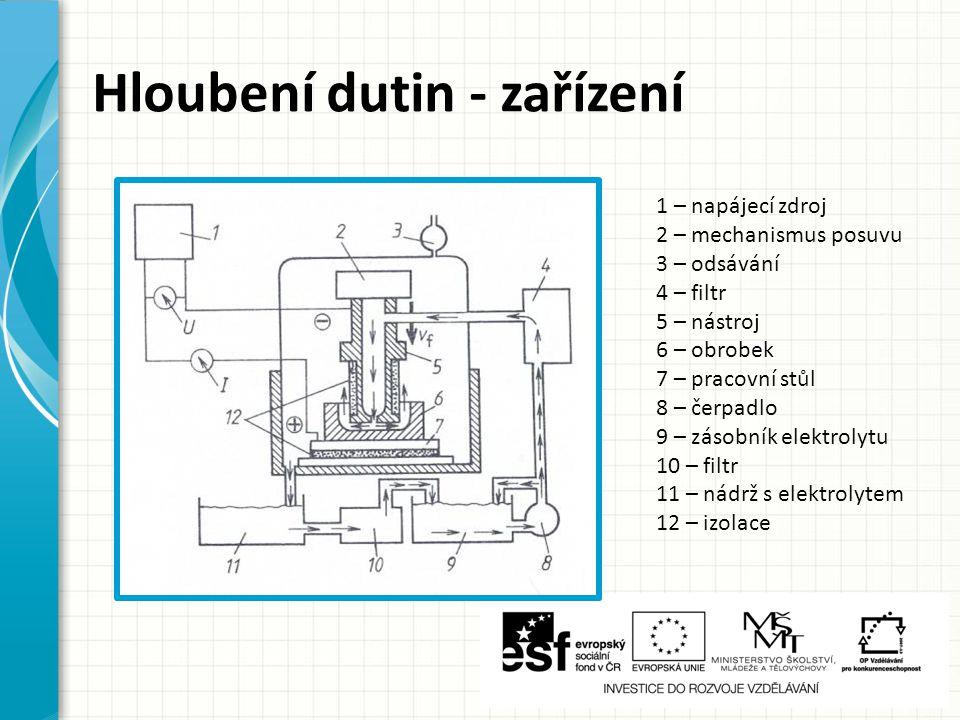 1 – napájecí zdroj 2 – mechanismus posuvu 3 – odsávání 4 – filtr 5 – nástroj 6 – obrobek 7 – pracovní stůl 8 – čerpadlo 9 – zásobník elektrolytu 10 – filtr 11 – nádrž s elektrolytem 12 – izolace Hloubení dutin - zařízení