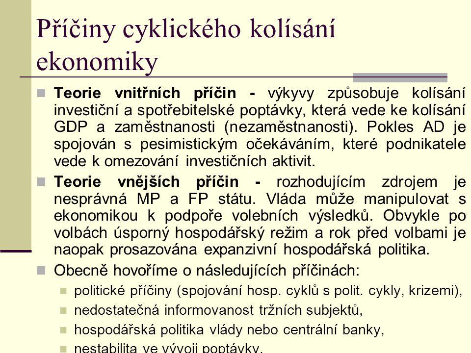 Příčiny cyklického kolísání ekonomiky Teorie vnitřních příčin - výkyvy způsobuje kolísání investiční a spotřebitelské poptávky, která vede ke kolísání GDP a zaměstnanosti (nezaměstnanosti).
