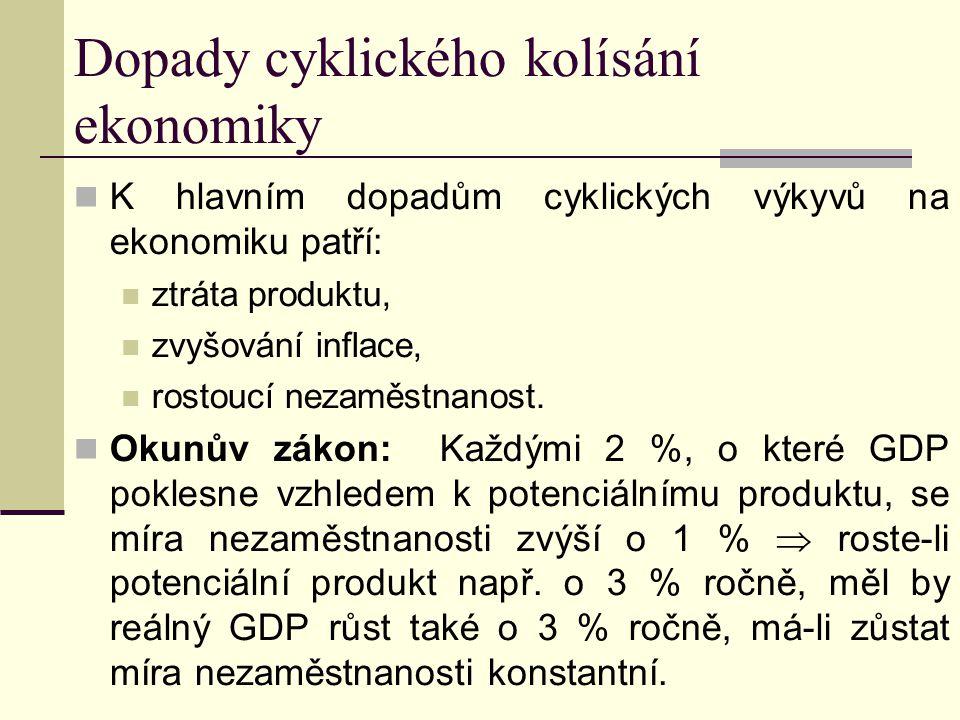 Dopady cyklického kolísání ekonomiky K hlavním dopadům cyklických výkyvů na ekonomiku patří: ztráta produktu, zvyšování inflace, rostoucí nezaměstnanost.