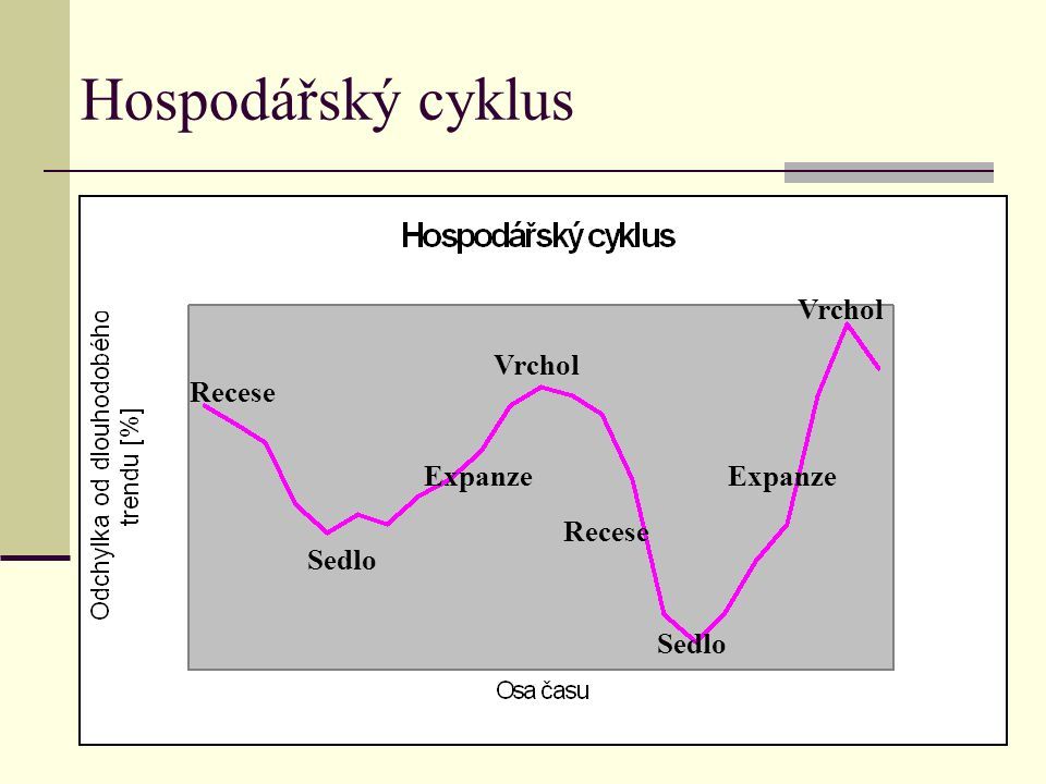 Hospodářský cyklus Recese Sedlo Expanze Vrchol