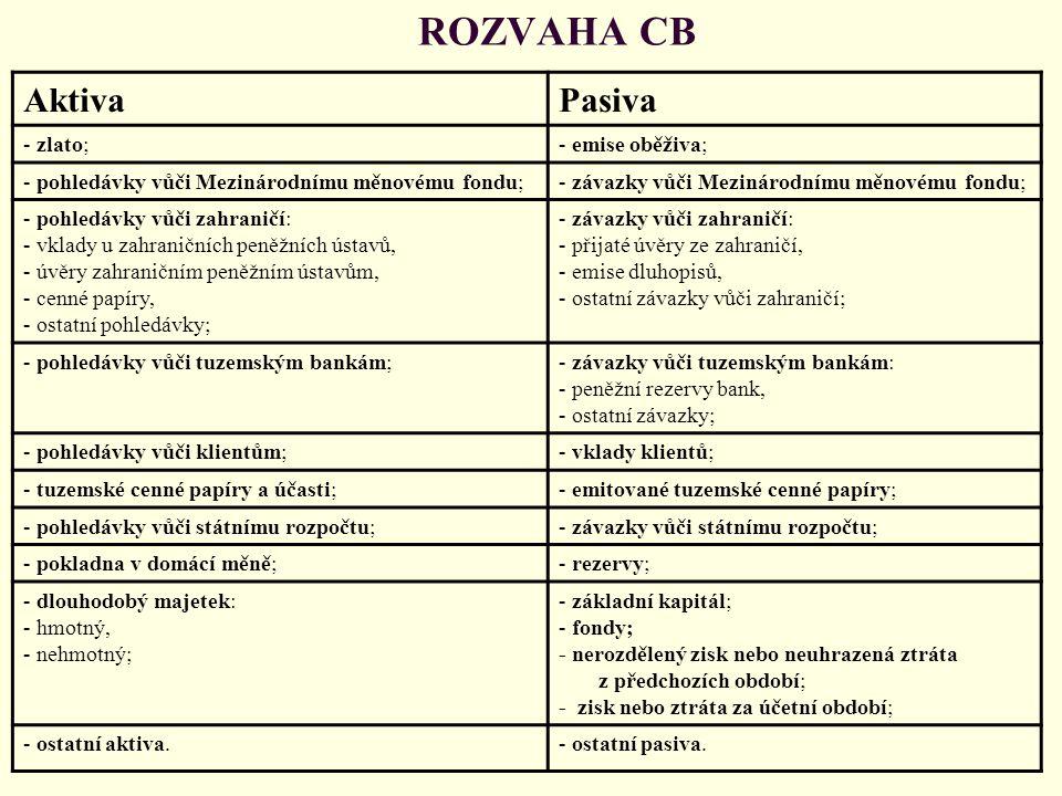 ROZVAHA CB AktivaPasiva - zlato;- emise oběživa; - pohledávky vůči Mezinárodnímu měnovému fondu;- závazky vůči Mezinárodnímu měnovému fondu; - pohledá