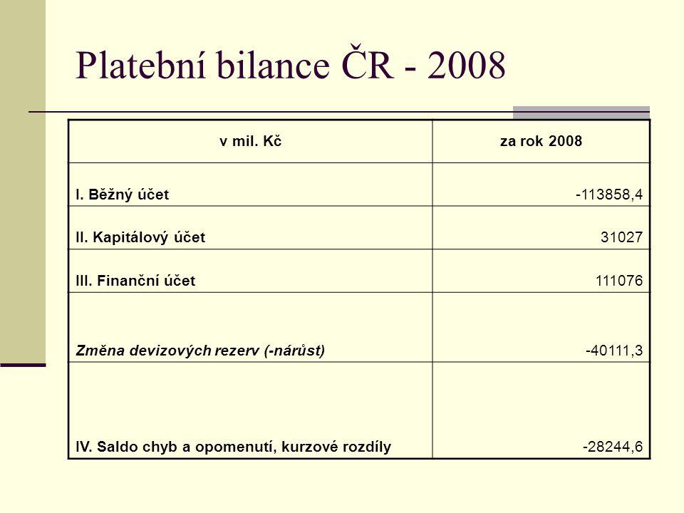 Platební bilance ČR - 2008 v mil. Kčza rok 2008 I. Běžný účet-113858,4 II. Kapitálový účet31027 III. Finanční účet111076 Změna devizových rezerv (-nár