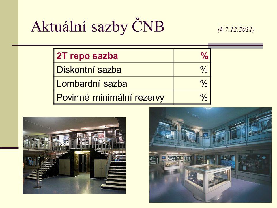 Aktuální sazby ČNB (k 7.12.2011) 2T repo sazba % Diskontní sazba % Lombardní sazba % Povinné minimální rezervy %