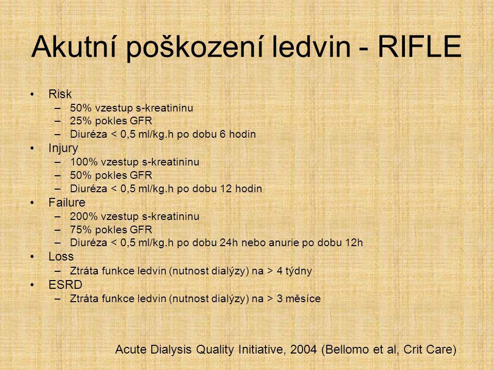 Akutní poškození ledvin - RIFLE Risk –50% vzestup s-kreatininu –25% pokles GFR –Diuréza < 0,5 ml/kg.h po dobu 6 hodin Injury –100% vzestup s-kreatinin