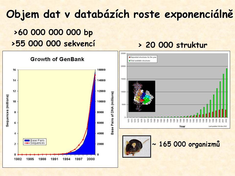 >60 000 000 000 bp >55 000 000 sekvencí > 20 000 struktur Objem dat v databázích roste exponenciálně ~ 165 000 organizmů