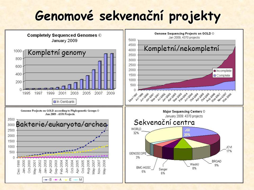 Genomové sekvenační projekty Kompletní genomy Bakterie/eukaryota/archea Kompletní/nekompletní Sekvenační centra