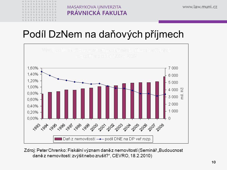"""www.law.muni.cz Podíl DzNem na daňových příjmech Zdroj: Peter Chrenko: Fiskální význam daně z nemovitostí (Seminář """"Budoucnost daně z nemovitostí: zvý"""