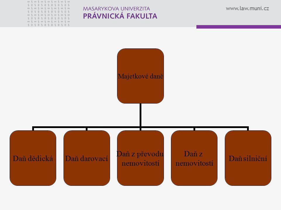 www.law.muni.cz Majetkové daně Daň dědickáDaň darovací Daň z převodu nemovitostí Daň z nemovitostí Daň silniční