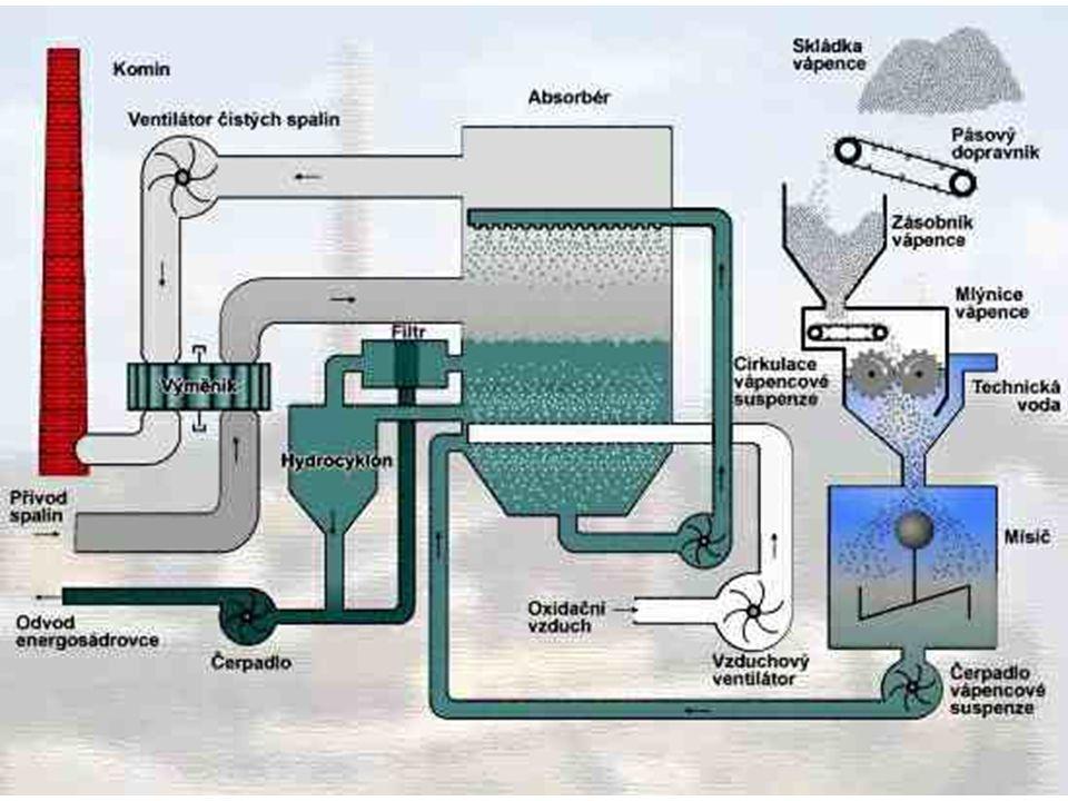 18.4.2006Lukáš Polák4 Mokrá vápencová metoda Nejrozšířenější metoda odsiřování Vysoká účinnost – až 96 % Vodní suspenze mletého vápence CaCO 3 + 2 H 2 O + SO 2 + 0,5 O 2 → CaSO 4.